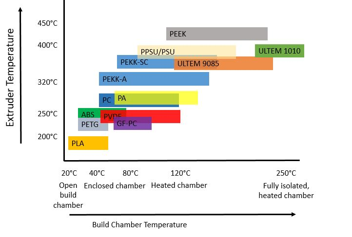 Materials in Chamber and Extruder Temperatures