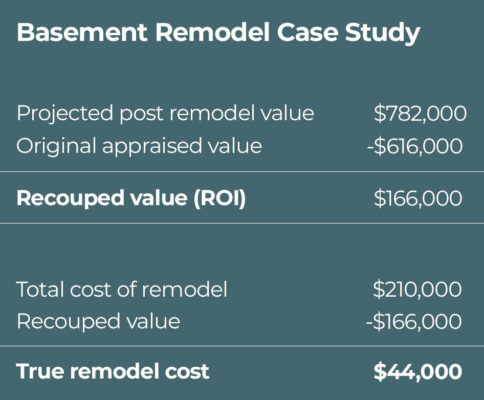 will my remodel pay off: basement remodel case study